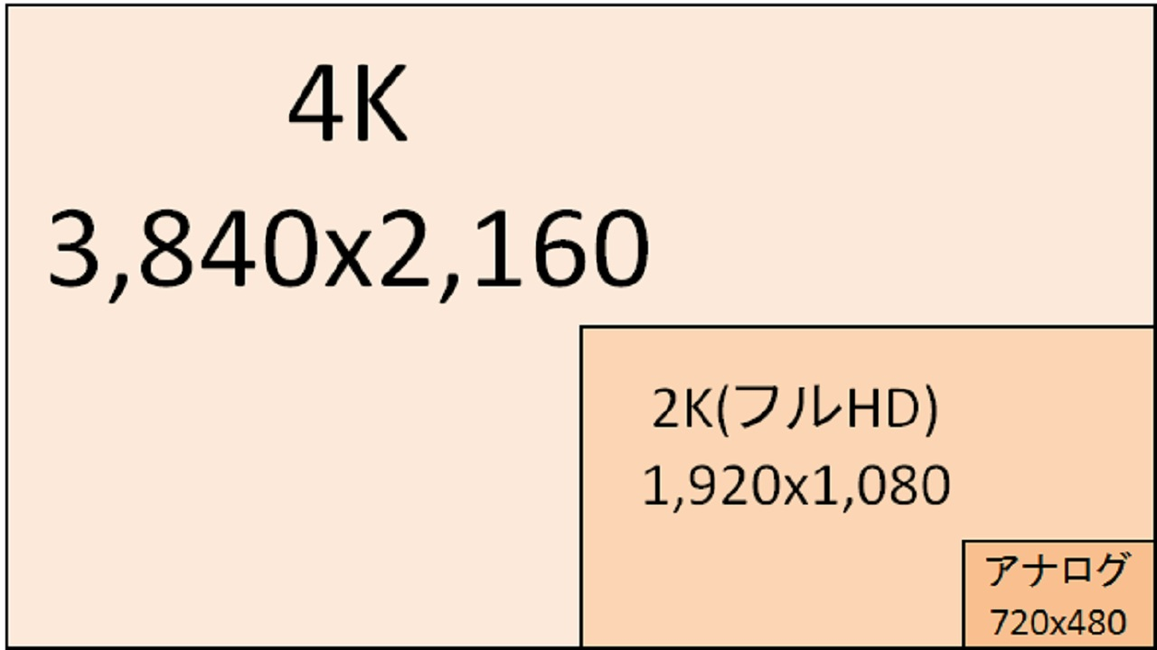 4K画面のサイズ