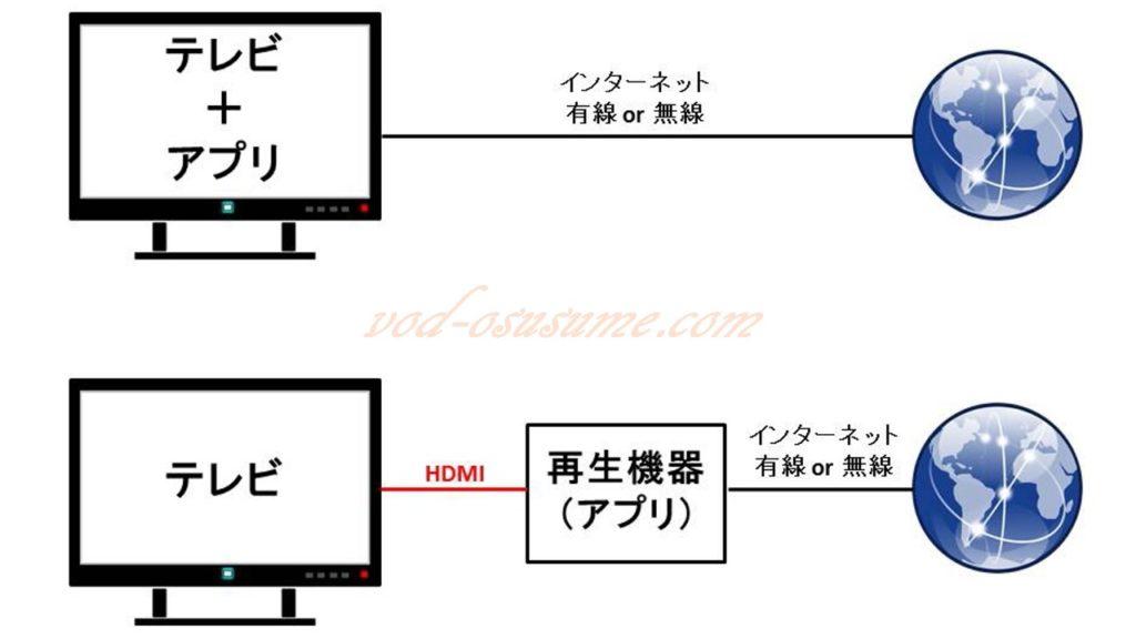 動画配信サービス受信機器の接続