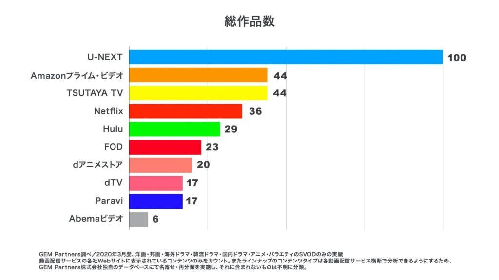 U-NEXTの総作品数比較