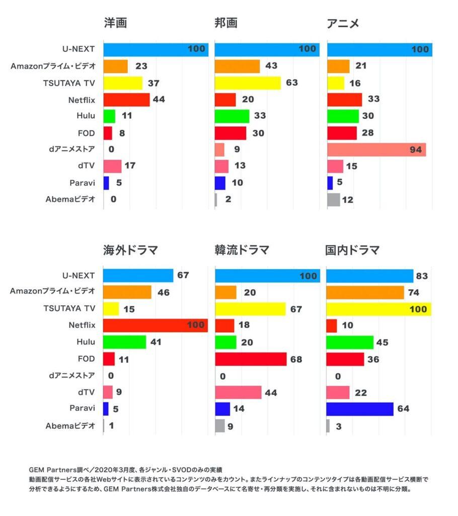 U-NEXTのジャンル別作品数比較